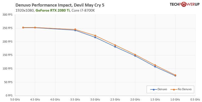 denuvo-performance-1920x1080
