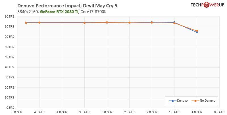 denuvo-performance-4k