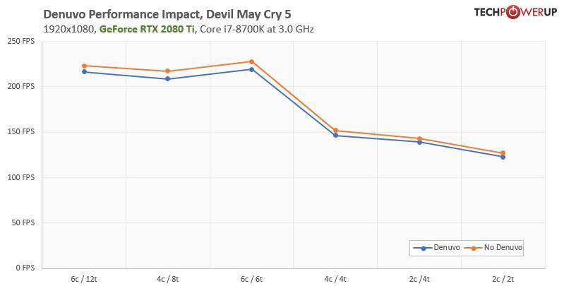 denuvo-performance-cpu-core-scaling