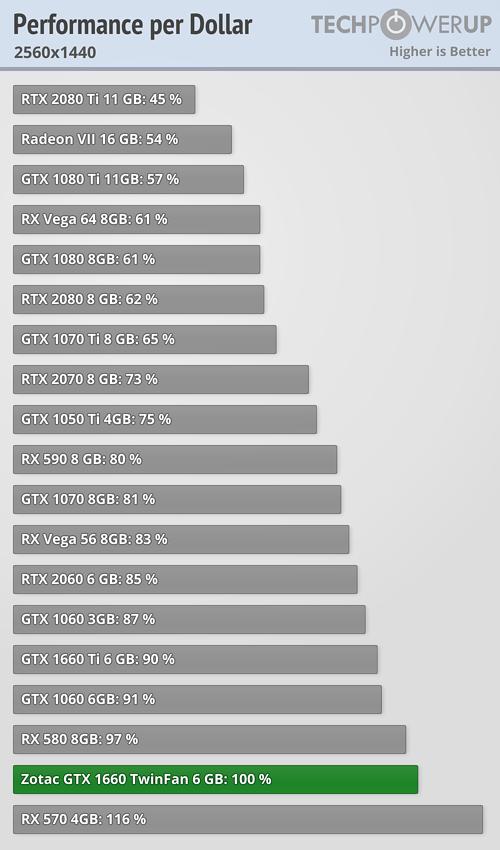 performance-per-dollar_2560-1440
