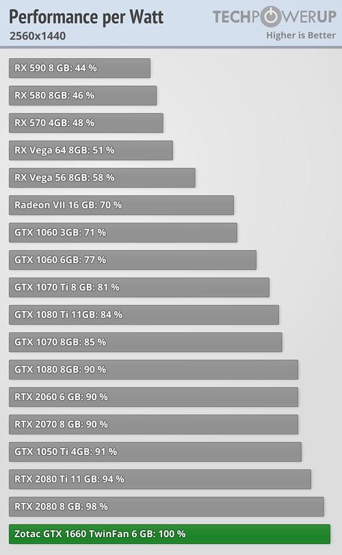 performance-per-watt_2560-1440