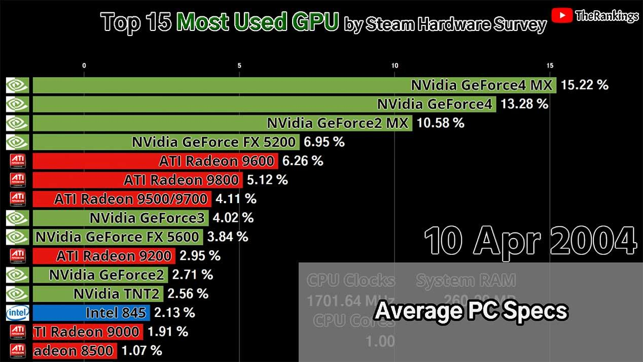 AMD-Vs-Intel-Vs-NVIDIA-GPUs-2004-2019-1