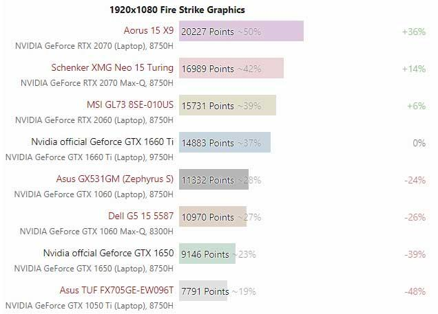 GTX-1660-Ti-Max-Q-Vs-RTX-2060-Mobile-3DMark-Fire-Strike