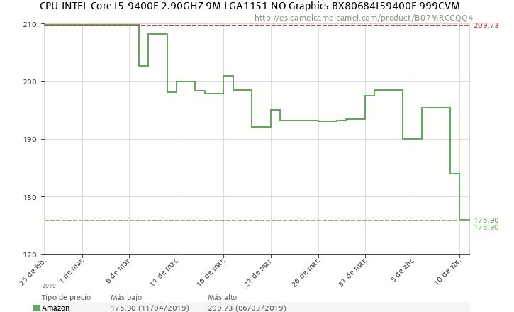 Intel 9400F precio Abril 2019