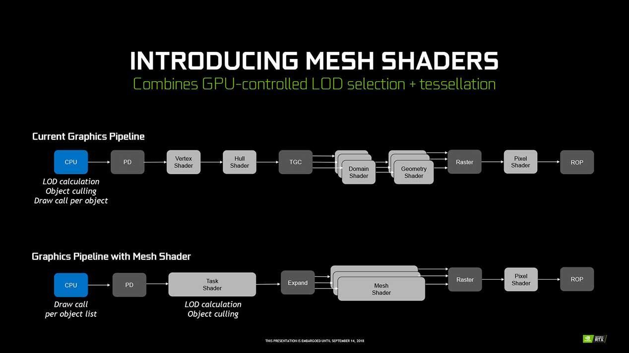 Mesh-Shaders