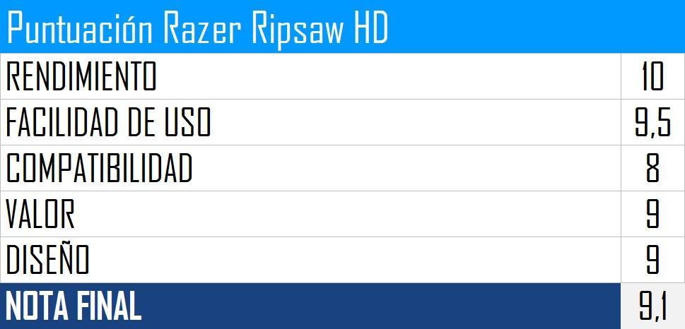 Puntuación Razer Ripsaw HD