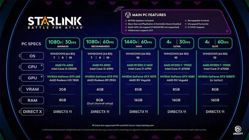 Requisitos Starlink