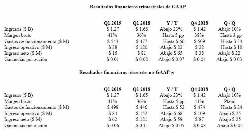 Resultados-financieros-AMD-Q1-2019