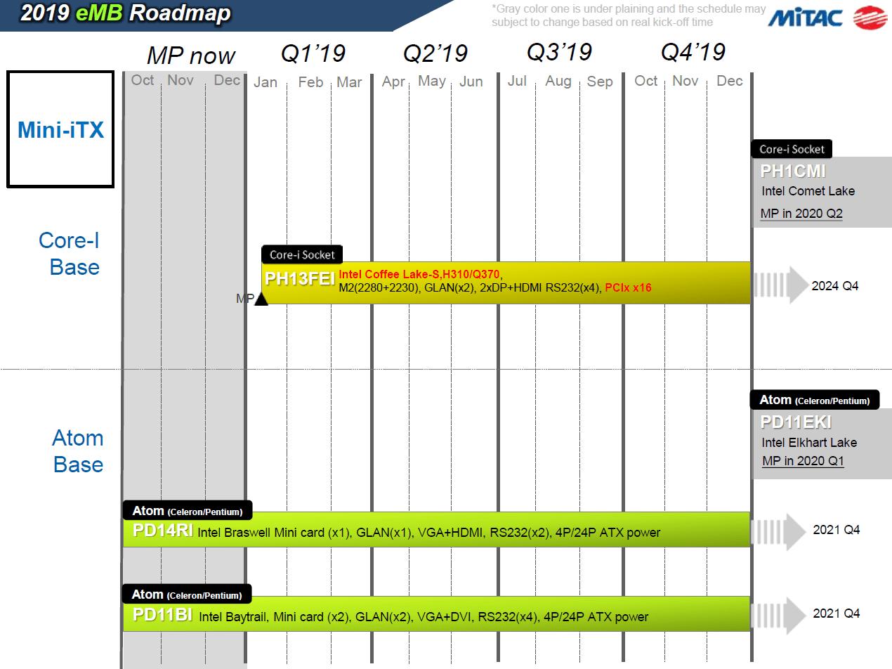 Roadmap MITAC