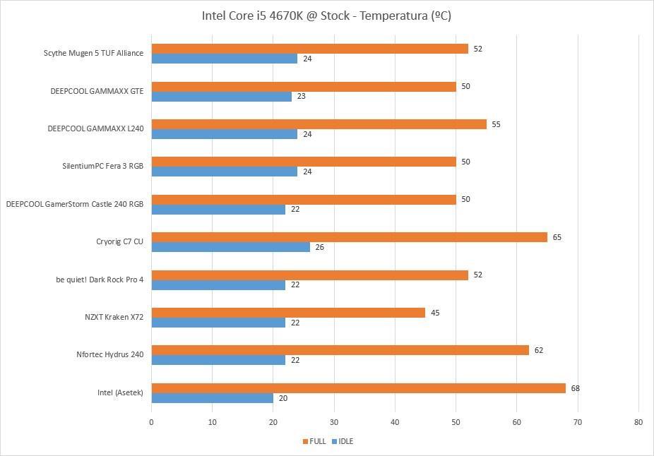 Temperatura Scythe Mugen 5 TUF Alliance