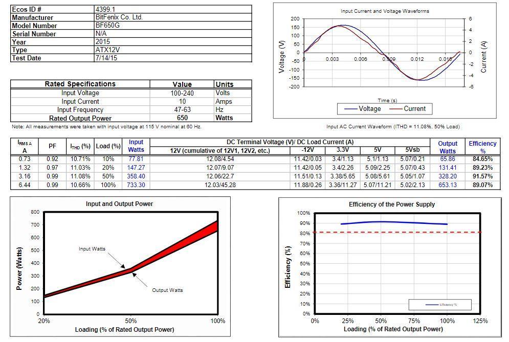 Eficiencia BitFenix Formula Gold