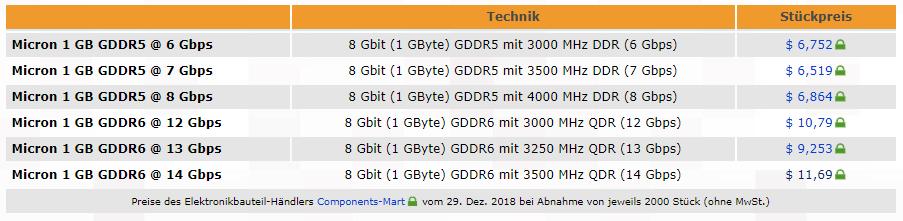 Precios GDDR6