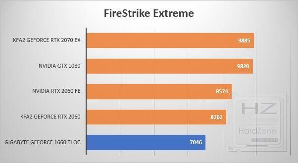 Gigabyte GeForce 1660 Ti OC - Benchmark 3