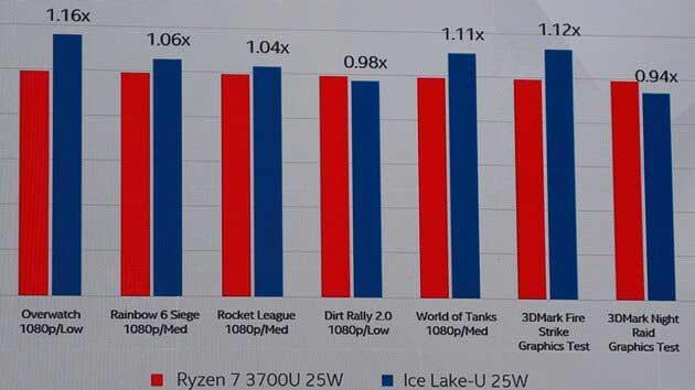 Ice-Lake-U-GPU