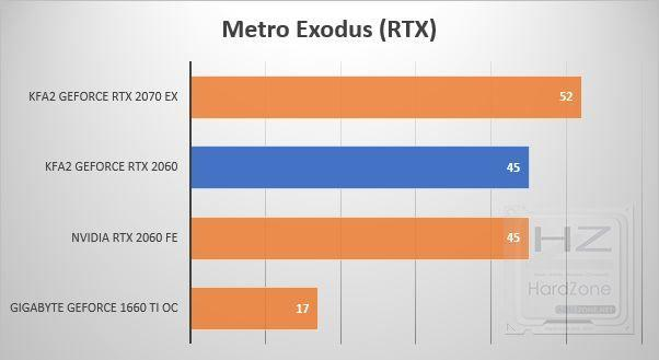 KFA2 GeForce RTX 2060 - Benchmark 15