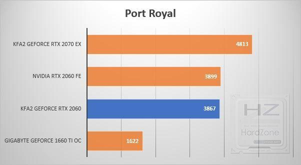 KFA2 GeForce RTX 2060 - Benchmark 5