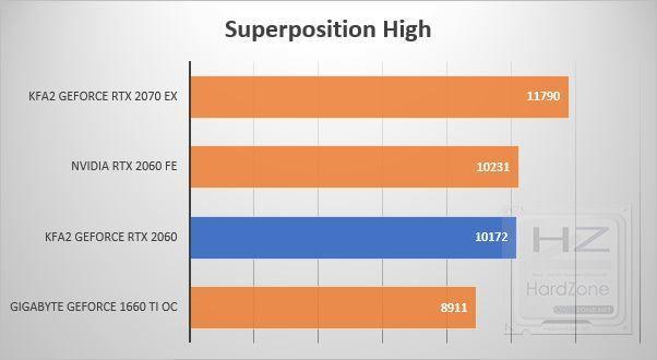 KFA2 GeForce RTX 2060 - Benchmark 9