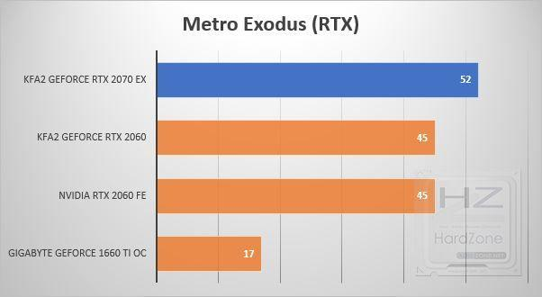 KFA2 GeForce RTX 2070 EX - Benchmark 15