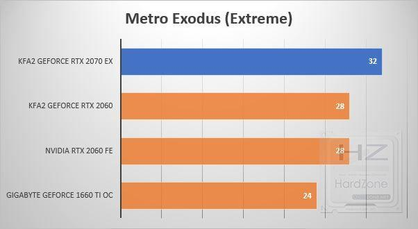 KFA2 GeForce RTX 2070 EX - Benchmark 16