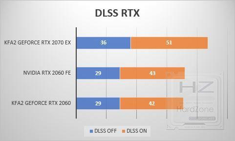 KFA2 GeForce RTX 2070 EX - Benchmark 6