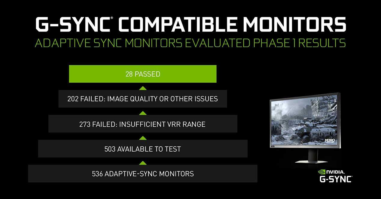 NVIDIA-G-SYNC-Compatible-536-monitores