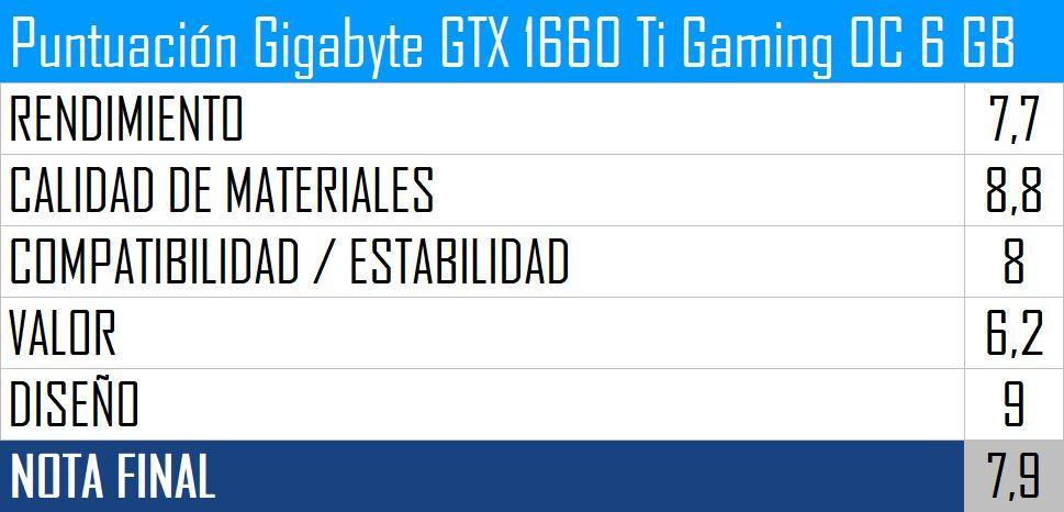 Puntuación Gigabyte GTX 1660 Ti Gaming OC 6 GB