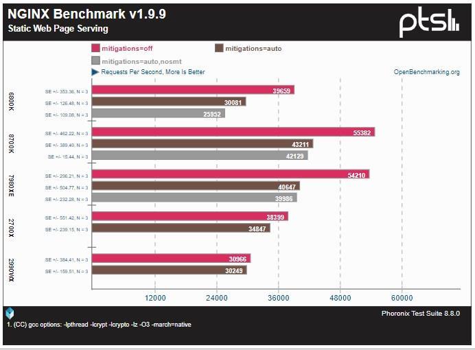ZombieLoad AMD 2