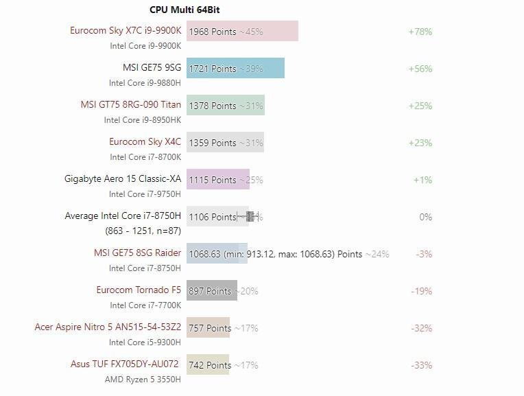 i9-9880H Cinebench multi Core