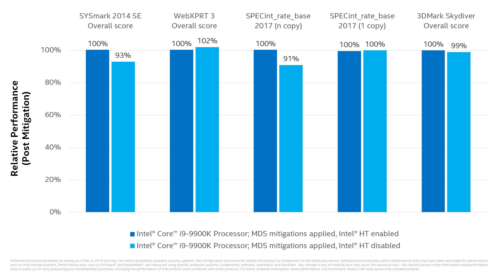 Intel vulnerabilidad MDS rendimiento 2