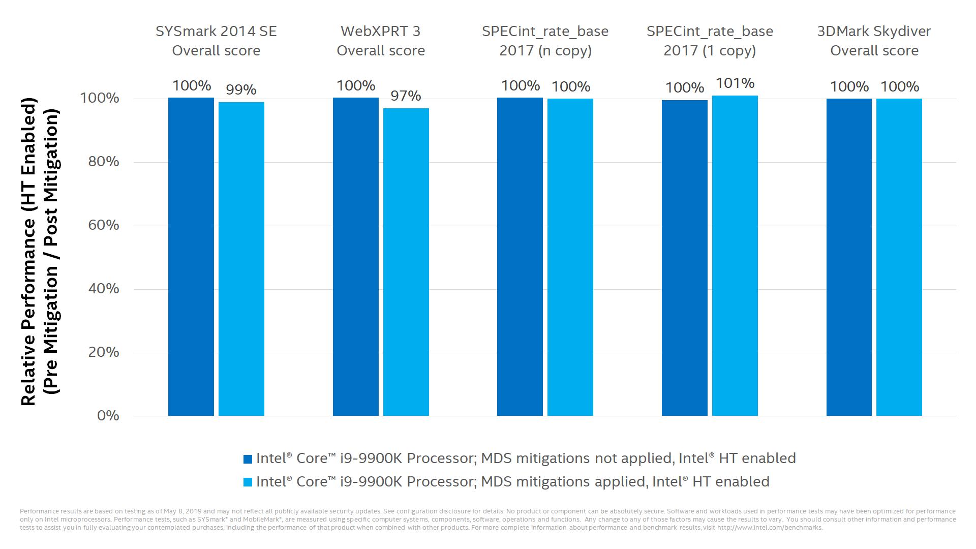 Intel vulnerabilidad MDS rendimiento 1