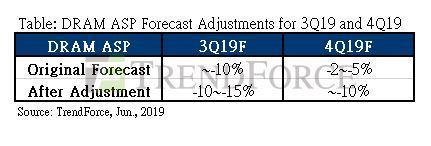 previsiones precios RAM Q3 y Q4 2019