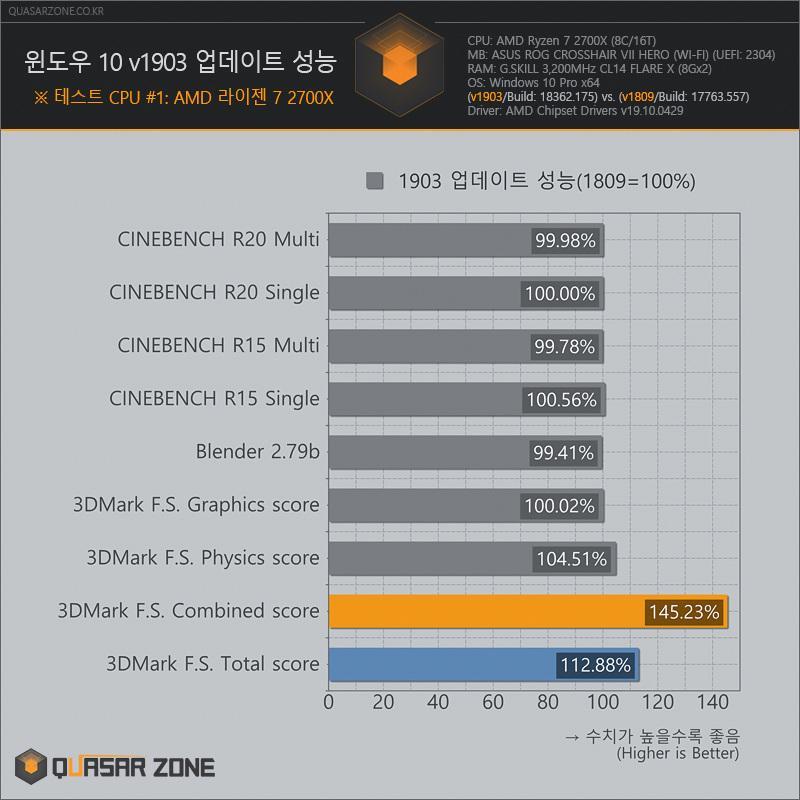 AMD 2700X combinado 1