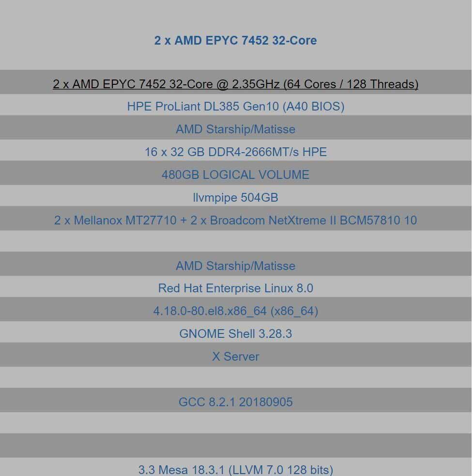 AMD-EPYC-Rome-3