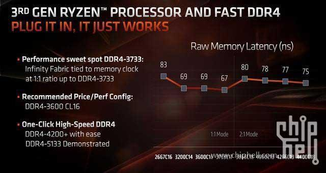 AMD-Ryzen-5-memory-clock-timmings