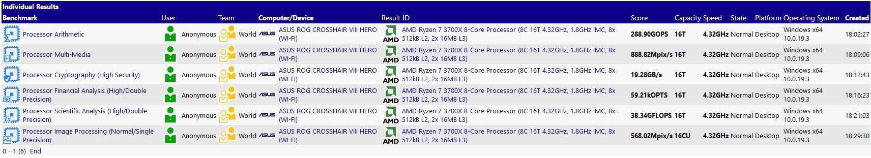 AMD Ryzen 7 3700X: aplasta al Intel Core i7-9700K en SiSotware Sandra