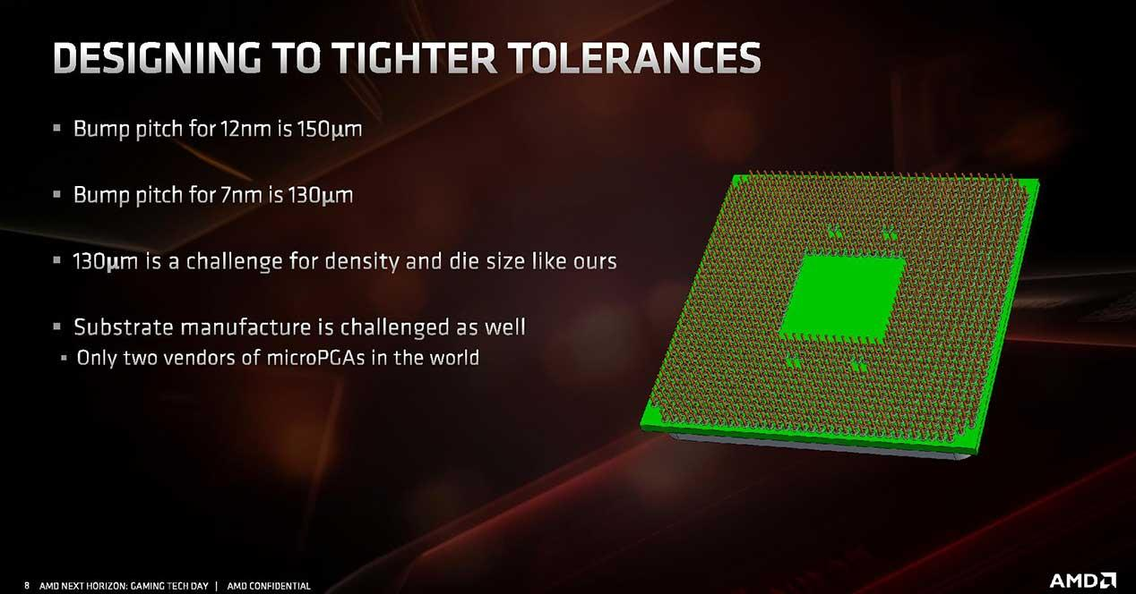 AMD-Zen-2-arquitectura