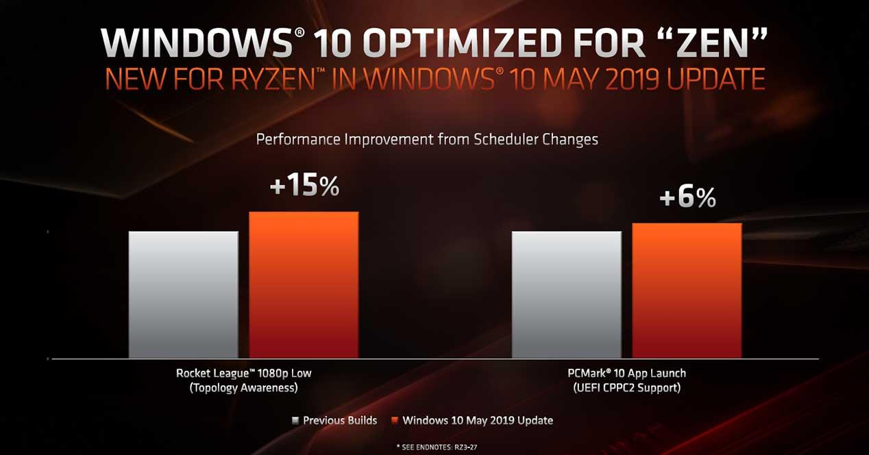 AMD-Zen-Windows-Scheduler-2-pcgh