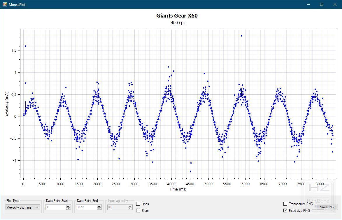 Giants Gear X60 - Review Pruebas 7