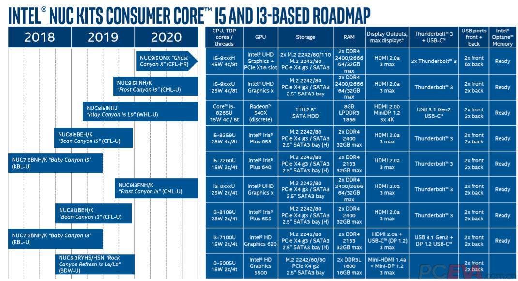 Intel-2019-2020-NUC-Roadmap-i5-i3