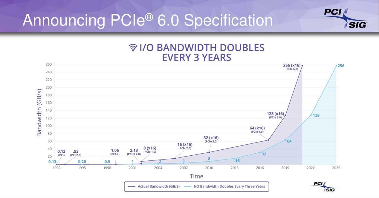 PCI-SIG-DevCon-2019_Briefing-Presentation_final_06 PCIe 6.0