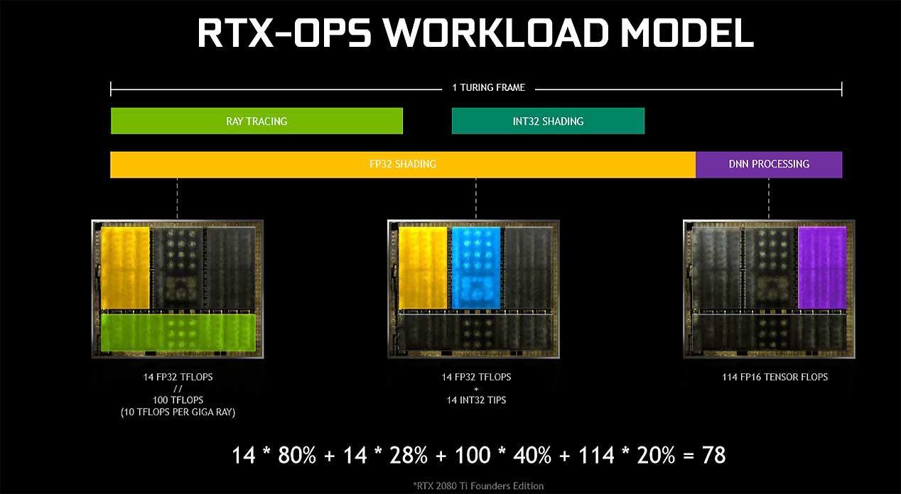 RTX-Workload