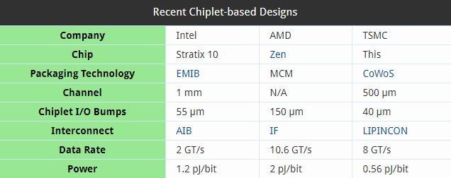 Chiplet Intel AMD TSMC