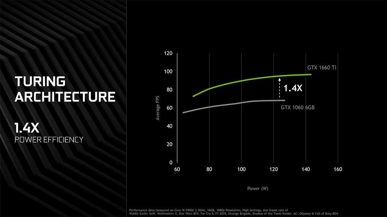 geforce-gtx-1660-ti-power-efficiency