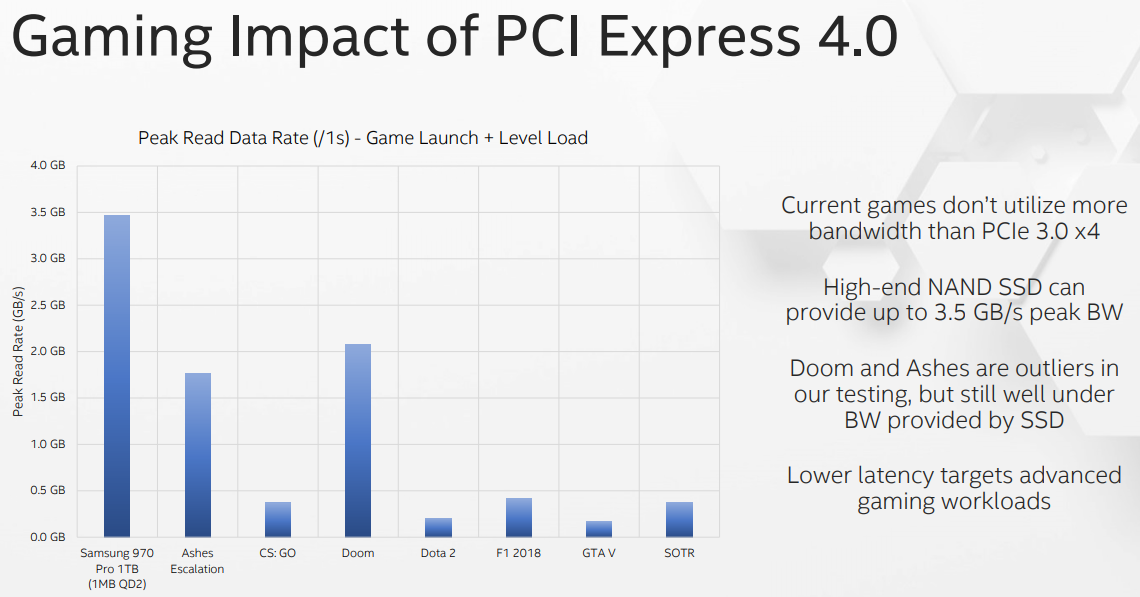 pcie-gen4-game-load