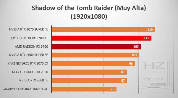 AMD Radeon RX 5700 y 5700 XT - Review Benchmarks 10