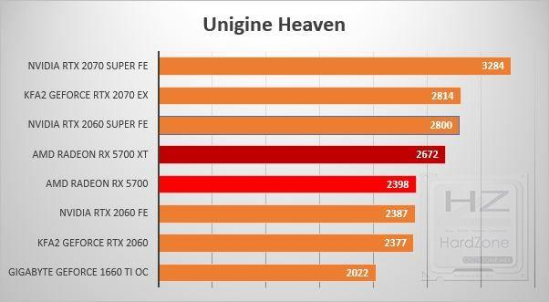 AMD Radeon RX 5700 y 5700 XT - Review Benchmarks 6