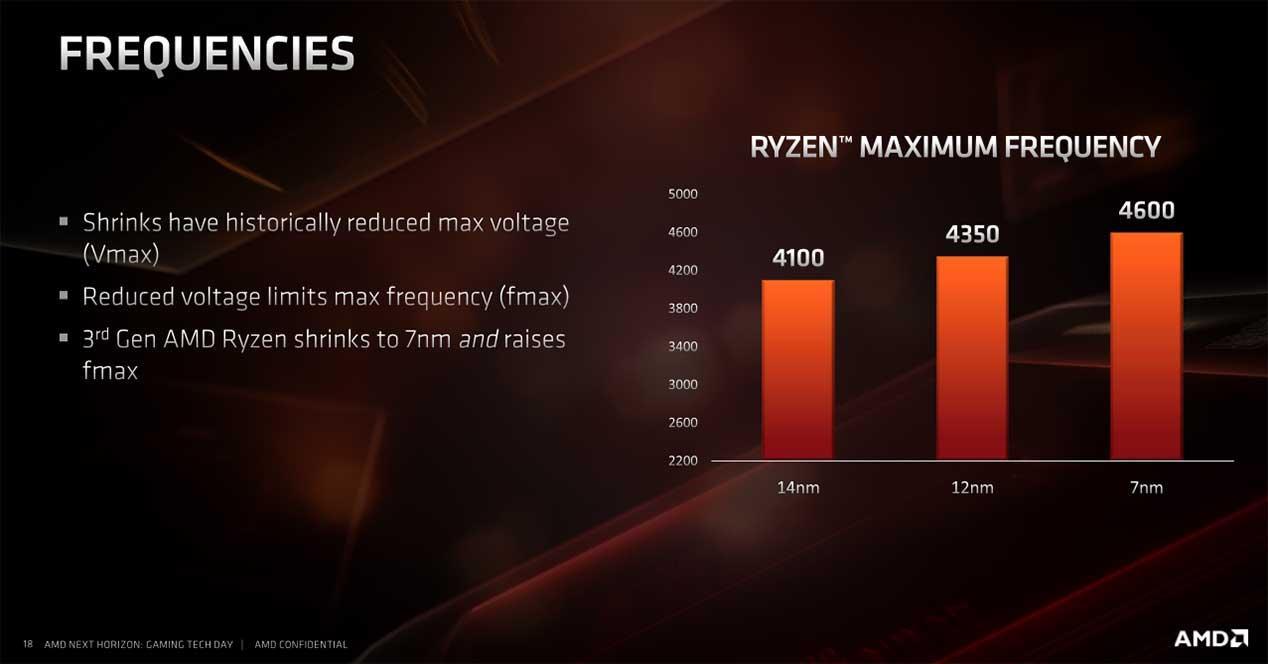AMD-Ryzen-3000-review-4