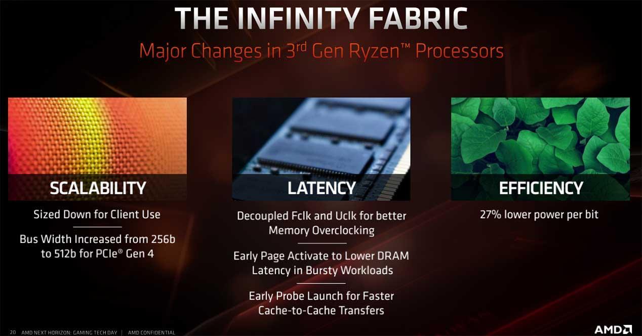 AMD Ryzen 7 3700X y Ryzen 9 3900X: review y análisis en profundidad