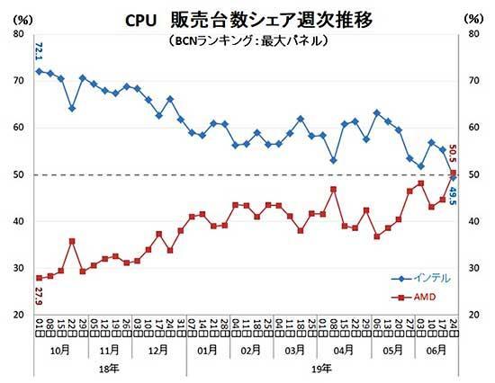 AMD-vs-Intel-ventas