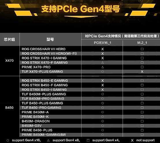 ASUS-MODELS-X470-B450-PCIe-4